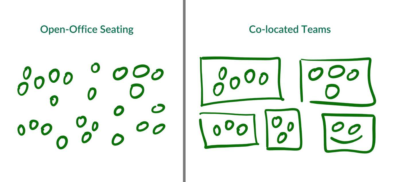 open-office floor plan, compared to co-located team spaces